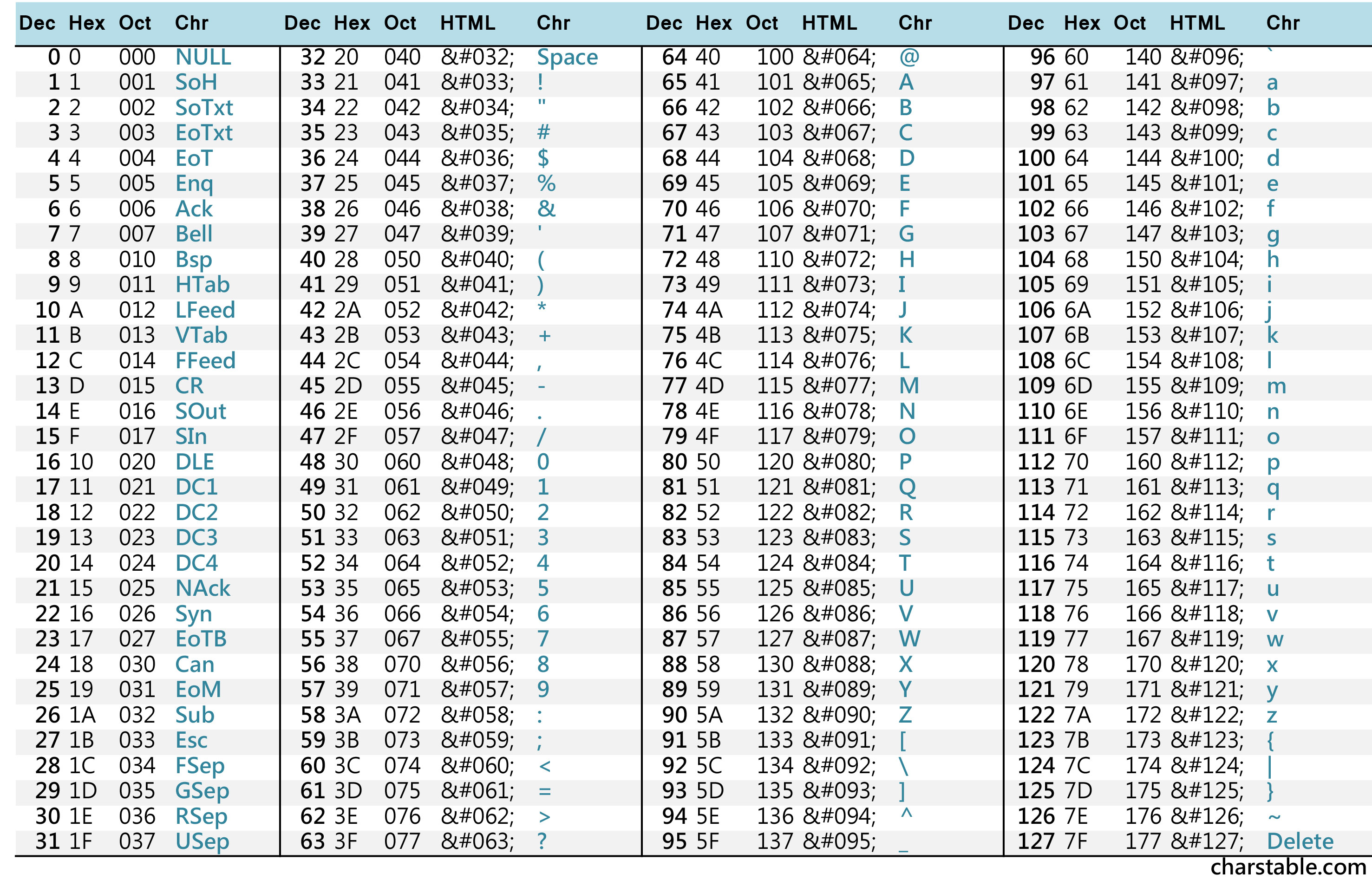 Not hadoop all about unicode hadoopoopadoop for Complete ascii table 0 255